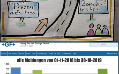 Erfolgsstory Georg Fischer Fittings, Digitale KVP Lösung